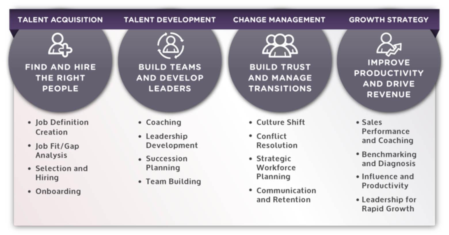 Management Consulting Hampton Roads, Management Consulting